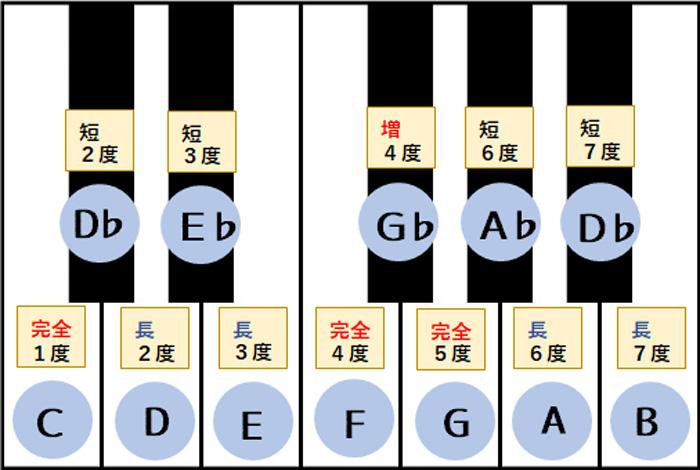鍵盤上の度数