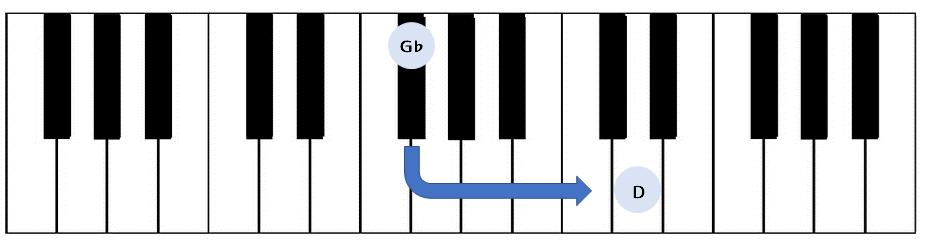 度数の問題(G♭からD)