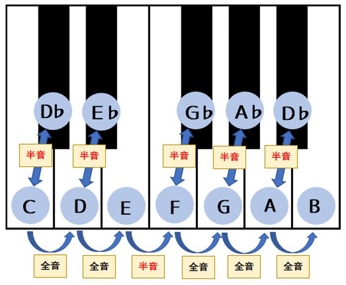 鍵盤上の全音・半音の仕組み