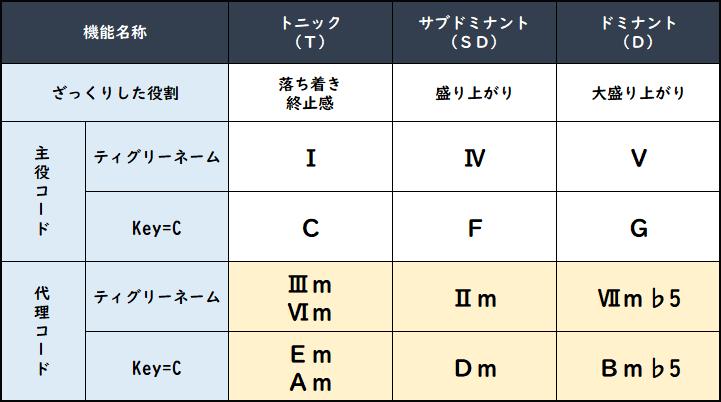 代理コードまとめ表