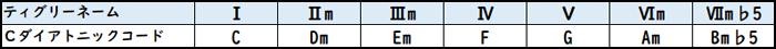 Cダイアトニックコードのティグリーネーム
