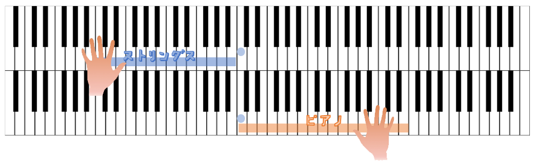 複数の鍵盤を使用