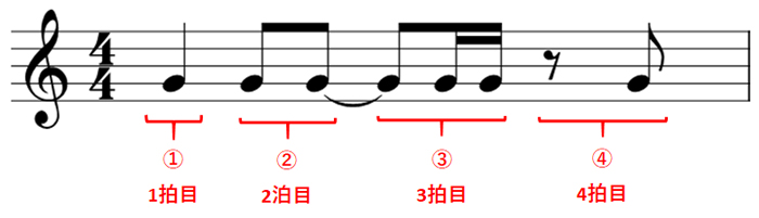 パターン2の解説