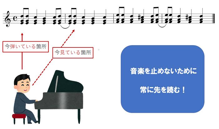 ピアノ初見演奏のコツ